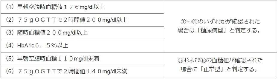 糖尿病を診断するための検査内容|その基準になる値についてもご説明